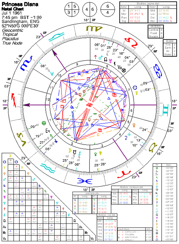 Astrology of Princess Diana with horoscope chart, quotes