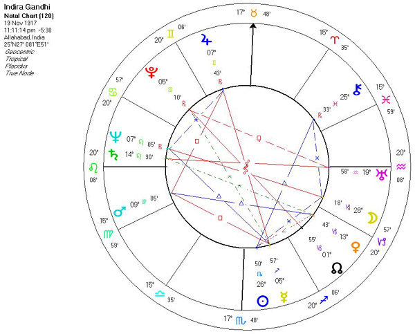 Astrology Of Indira Gandhi With Horoscope Chart Quotes Biography
