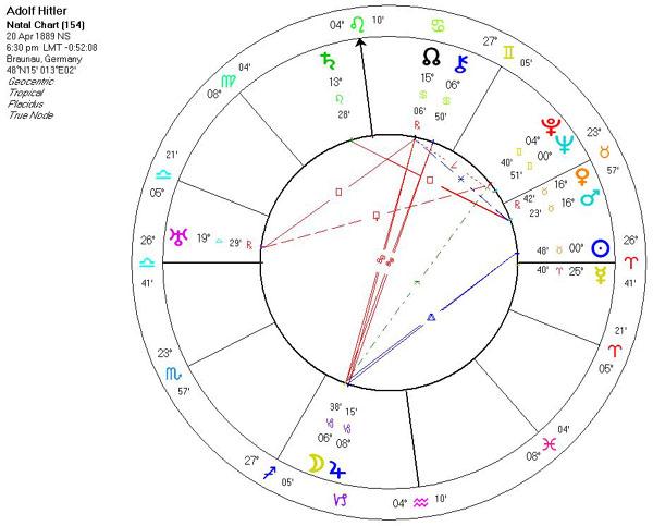 hitler chart astrology