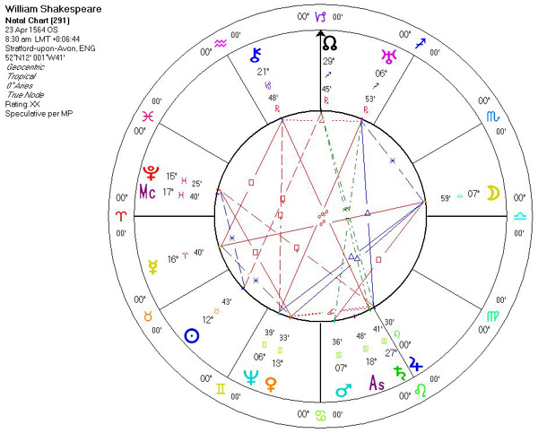 Astrology Of William Shakespeare With Horoscope Chart Quotes
